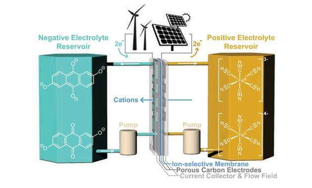 Alkaline Flow Battery Charges Up Renewable Energy Storage